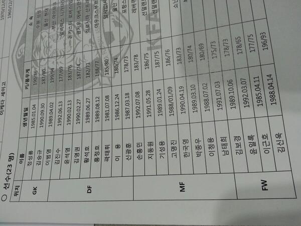 대표팀 명단. 김신욱 포함, 박주영은 없네요. http://t.co/SXEPJqXvKu