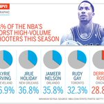Rusty? Derrick Rose is having some serious shooting struggles to start the season. (via @ESPNMag)