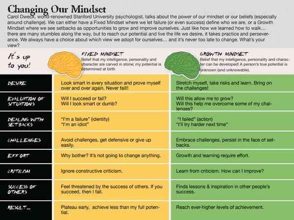 Great Graphic for Growth #mindset vs. Fixed Mindset http://t.co/X9vQvjx36P [Replug]
