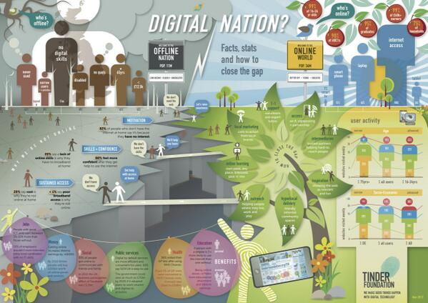 Joe Wilson (@joecar): DIgital nation how to close the gap great infographic   #tss13 http://t.co/4lOzwXkCyK http://t.co/E9ZaLcsLJ5