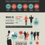 Shocking facts about sexual harassment at work. Have you ever faced the same?http://t.co/BkIccSnefP #sexualharassment http://t.co/X15QrsJGuQ