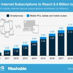 Mobile Internet Subscriptions to Triple by 2019 http://t.co/FinFa8CG0z http://t.co/wL1na2lD9H