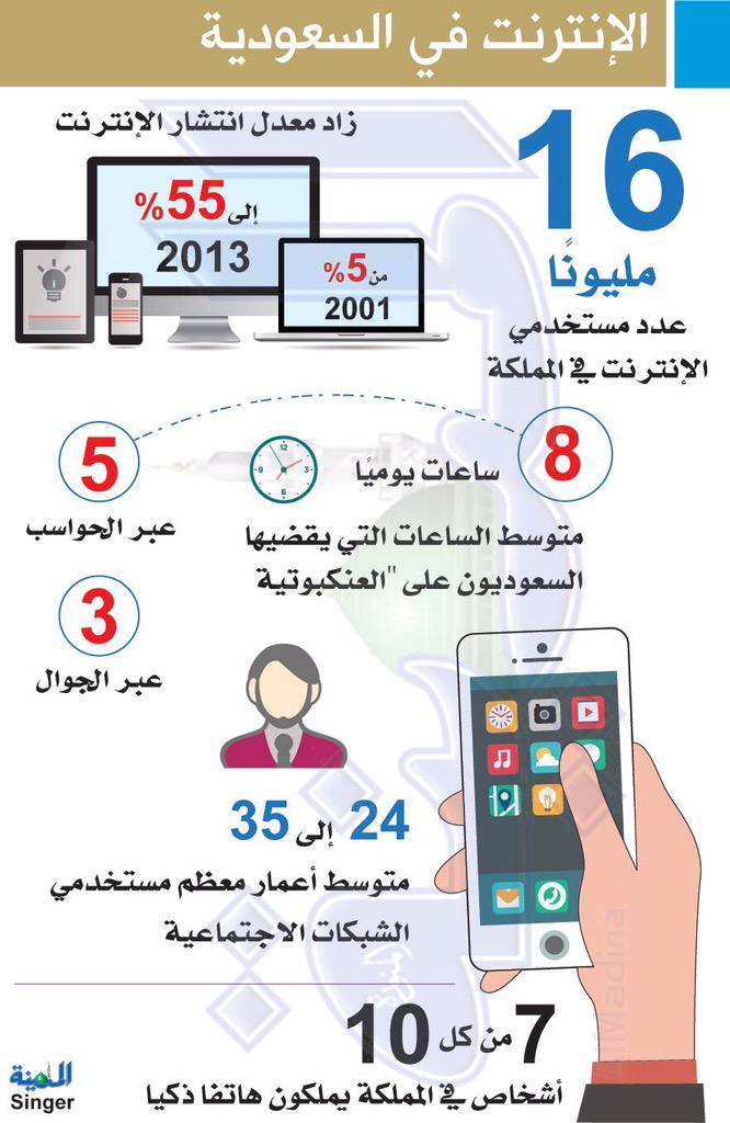 #انفوجرافيك | استخدام الإننرنت في #السعودية ، بمعدل 8 ساعات يومياً.! http://t.co/9MOjVeEYfN
