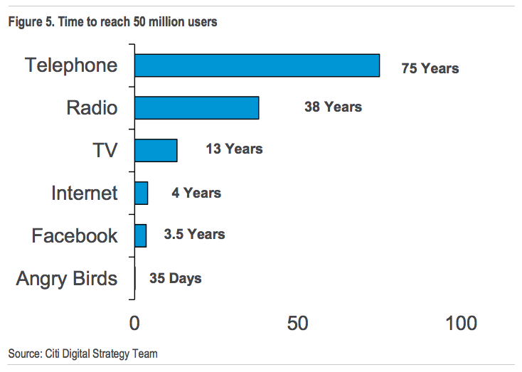 Angry Birds got 50 million users in 35 days. It took 75 years for the telephone to do that http://t.co/idFbMNlD2Y http://t.co/4i0YdqY1wn