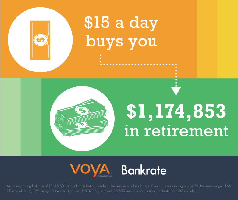 $458. That's how much you should contribute to your IRA monthly to max it out. #BeReady @JeanChatzky @Voya http://t.co/nOPY1z9M9N