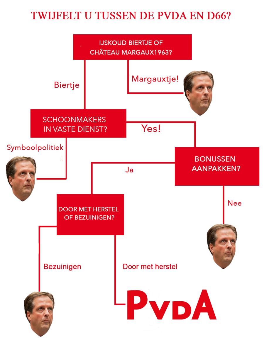 Hoi @D66 en @VVD, wij konden natuurlijk niet achterblijven voor de twijfelende #D66-stemmers ;-) #Twijfelwijzer http://t.co/cbsvUMUEPo
