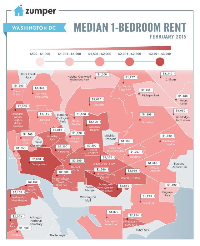 Ouch! MT @DCist: Here's how much a one-bedroom costs in each neighborhood in D.C. right now. http://t.co/OENuKdJ6WW http://t.co/bsOfpB2mBJ