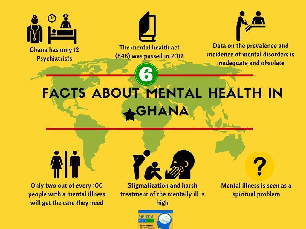 #DidYouKnow Ghana has only 12 psychiatrists for a population of 25 million? https://t.co/uqgFSfsJfn via @kobbyblay http://t.co/Mea0G9n3Bj