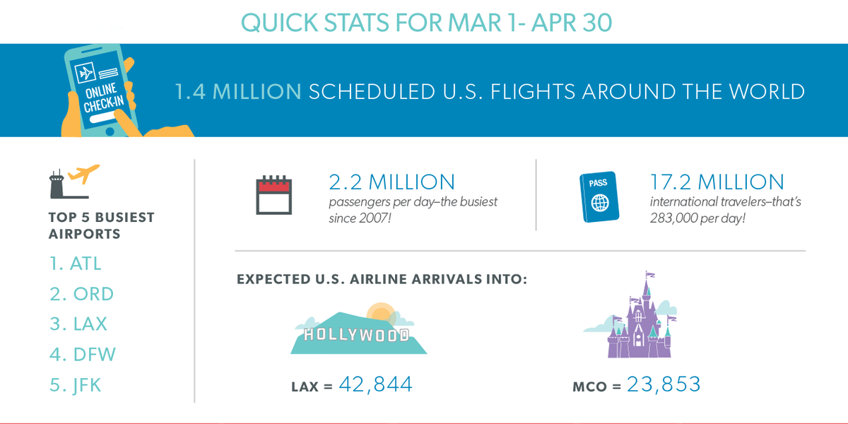Travel is up this spring & airlines are adding seats for your family trip. Read our forecast: