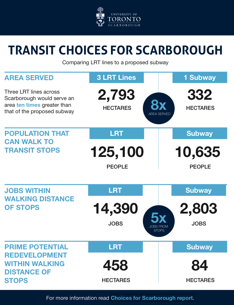 Subway or LRT for Scarborough? Findings from latest #UofT report http://t.co/OdF2YdI4QR #UTSC #UofT #TOPoli #ScarbTO http://t.co/VrDXo2gXFn