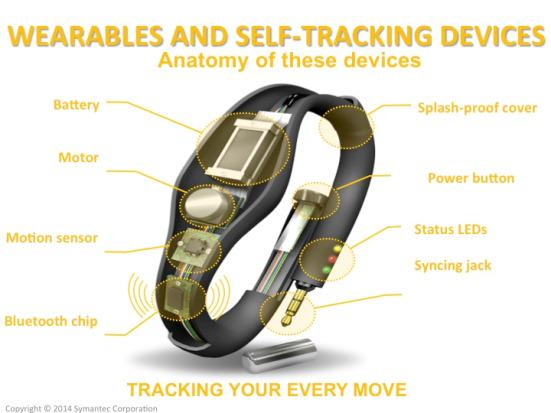 Are you prepared for wearable BYOD security challenges?  http://t.co/Z6jtVFE8oy http://t.co/sQ2bxdbfkB