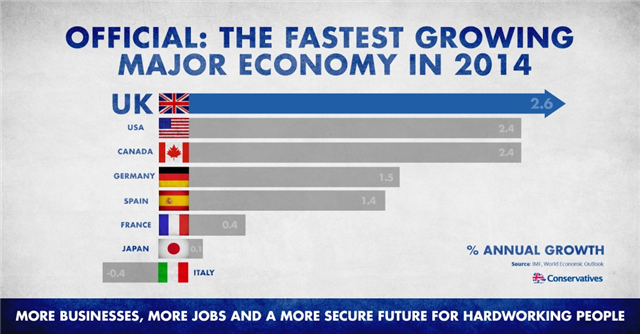 Eric Pickles (@EricPickles): Fastest growth for 7 years - and forecast to grow even faster. #VoteConservative http://t.co/MlMDL85hQ0 http://t.co/lwLon2dEkS