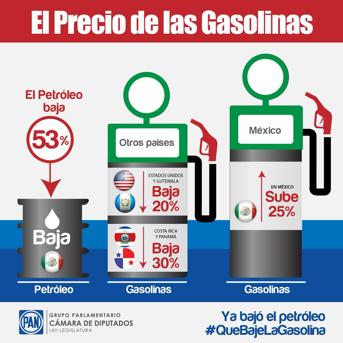 El precio de la gasolina rossiya
