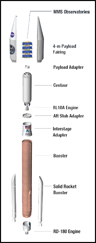 #AtlasV 421 vehicle configuration for #MMS launch. Image via @ulalaunch mission overview. http://t.co/fC0GQXJ8YZ http://t.co/kdhYBVHaHH