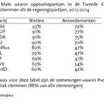 Voor iedereen die overweegt D66 of CDA te stemmen omdat het anders of beter moet, kijk even naar hun stemgedrag! http://t.co/nu6ylWIBWs