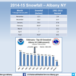 February was also the 5th snowiest on record at Albany with 30.6 inches of snow. Snowfall records date back to 1885. http://t.co/GHREecZmuT