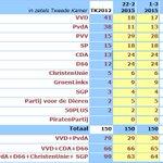 Peiling: VVD en PvdA samen op bijna 50 zetels verlies http://t.co/nDla2a18sG http://t.co/xXAqQISRmK