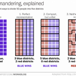 This is the best explanation of gerrymandering you will ever see http://t.co/ddbvX2ZZDx http://t.co/JjcQieSQCV