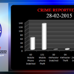 Crime reported in #Karachi on 28Feb @CPLCSindh http://t.co/YACQB4fgeR Reg your complaints. 021-35662222, 35682222 http://t.co/DX8vCwR4VH