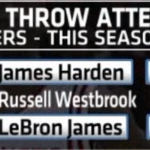 James Harden now has 150 more free throw attempts than anyone else! 150!! http://t.co/AaTxdZWIFM