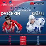 By the Numbers: #Caps @ovi8 and Phil Kessel. #CapsLeafs tonight at 7 p.m. from Verizon Center. http://t.co/BOY5h7posV http://t.co/gTccLdBAvP