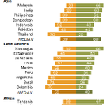 Unhappy with political system Lebanon 90% Colombia 75 Brazil 71 Mexico 59 Egypt 52 Turkey 50 Russia 33 India 29 http://t.co/KlgEopl40M