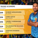 Check out the Top 5 runs scorers of the @cricketworldcup so far. @OfficialSLC dominating the leaderboard. #cwc15 http://t.co/DurGjCuXeO