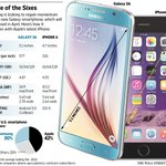 Battle of the sixes has begun. Samsung unveils Galaxy S6, its answer to the iPhone 6. http://t.co/t53aQr2DbW  #MWC15 http://t.co/uQxZbn3JeS