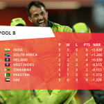 Pool B is a compact affair with five teams separated by just 2 points. #cwc15 http://t.co/d650cUwt9x