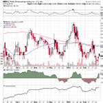 $MBHC #charts dont lie #Weekly #Stock #Runner http://t.co/3NqVarew4a