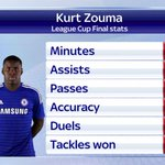 Kurt Zouma was was influential at both ends of the pitch yesterday in his defensive midfield role. #SSNHQ http://t.co/riGffghpU2