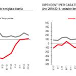 Leggere tutti i dati @matteorenzi … non solo la parte che fa comodo. e che genere di lavori sono aumentati? http://t.co/c7CmqbIyZF