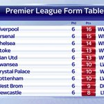 Heres how the @premierleague form table looks with @MCFC down in 11th. #SSNHQ http://t.co/RlkQQTTJbd