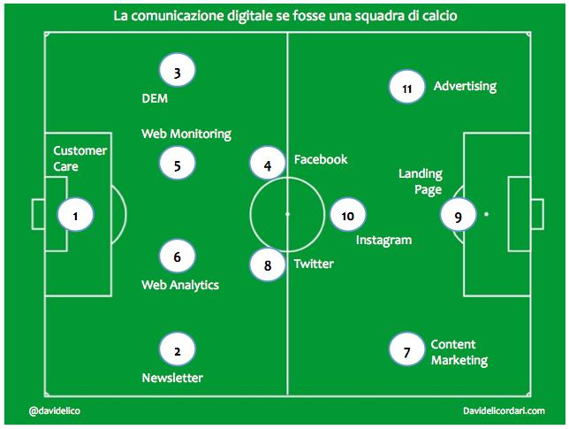 Come sarebbe la #comunicazione digitale se fosse una squadra di calcio? --> http://t.co/WbdWvOpRhe http://t.co/C3es2f3IwX