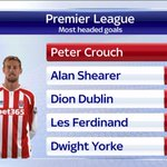 .@petercrouch is now the joint top scorer of headers in the @premierleague alongside Alan Shearer. #SSNHQ http://t.co/KWEoRggmtp