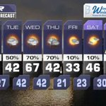 EXTENDED FORECAST: Heres a look at what to expect over the next seven days. #hrweather #ncwx http://t.co/QbMP1ZBV7i