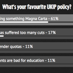 """Whats your favourite Ukip policy? Looks like """"Something Something Magna Carta"""" is winning! http://t.co/sAQCAp9UdZ http://t.co/aVTQe6to6X"""