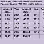 #2015Budget The table shows the allocations to NASS over the last ten years. @omojuwa @gbengasesan @naijama @Audu http://t.co/gR5maUoIZy