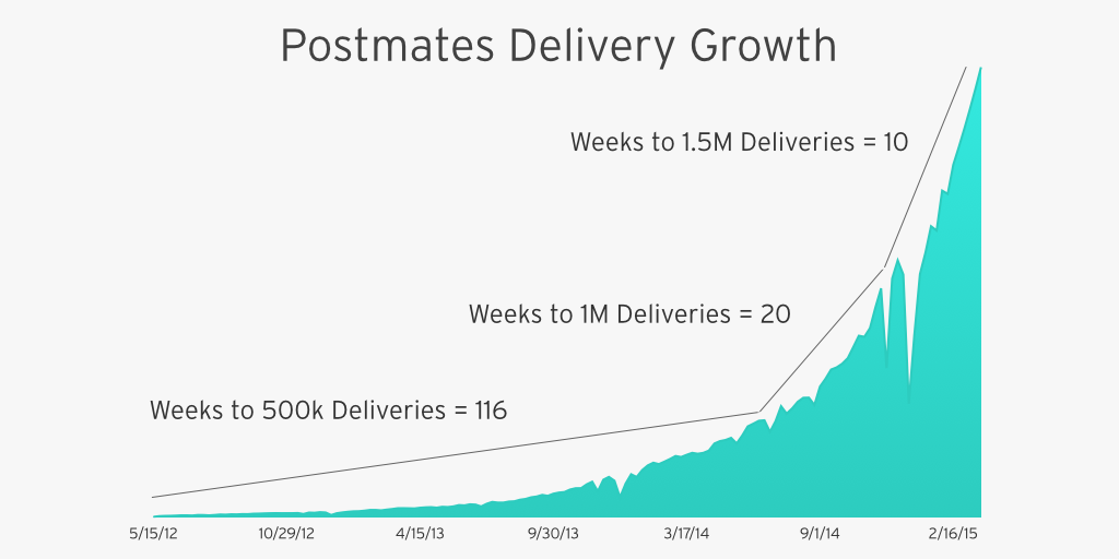 Insights into scaling @postmates: 116 weeks to get to 500K deliveries, 20 weeks to 1M and 10 weeks to 1.5M! http://t.co/l4SrvBVjFE