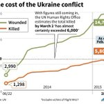 More than 6,000 killed in merciless devastation in Ukraine, UN reports http://t.co/S5n1nbHz3S #infographic http://t.co/unhbcTVLcm