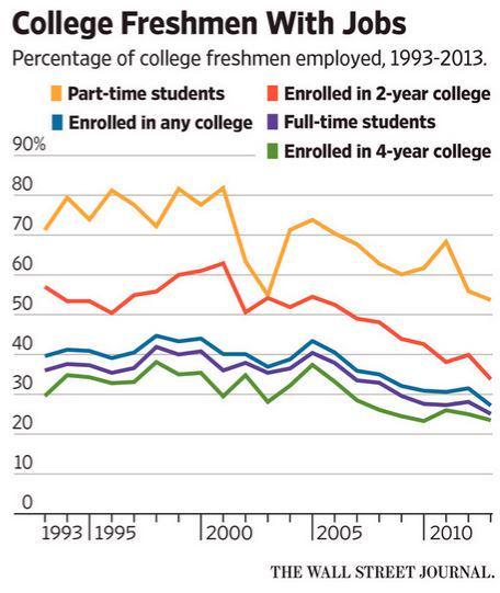 Should students be required to work in college? Two experts chime in on the debate http://t.co/UkKsW9uXsM http://t.co/Q91dOEXRzC