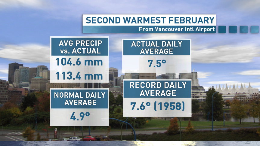 """February in #Vancouver was 2nd warmest on record. Cooler start to March """"meteorological spring"""" #cbc #yvrwx #bcstorm http://t.co/LiNuwoHNXo"""