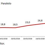 "Diferencial Dolar Simadi (177BsF) vs Dolar Paralelo (230BsF). A esto le llaman ""torcer el brazo al paralelo""? http://t.co/4c3Zh1uzMX"