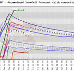 "SREF plumes continue their creep upward for #Louisville. Avg up to 5"" of snow now. Same with raw data comparison. http://t.co/VJyP0YkJ0k"