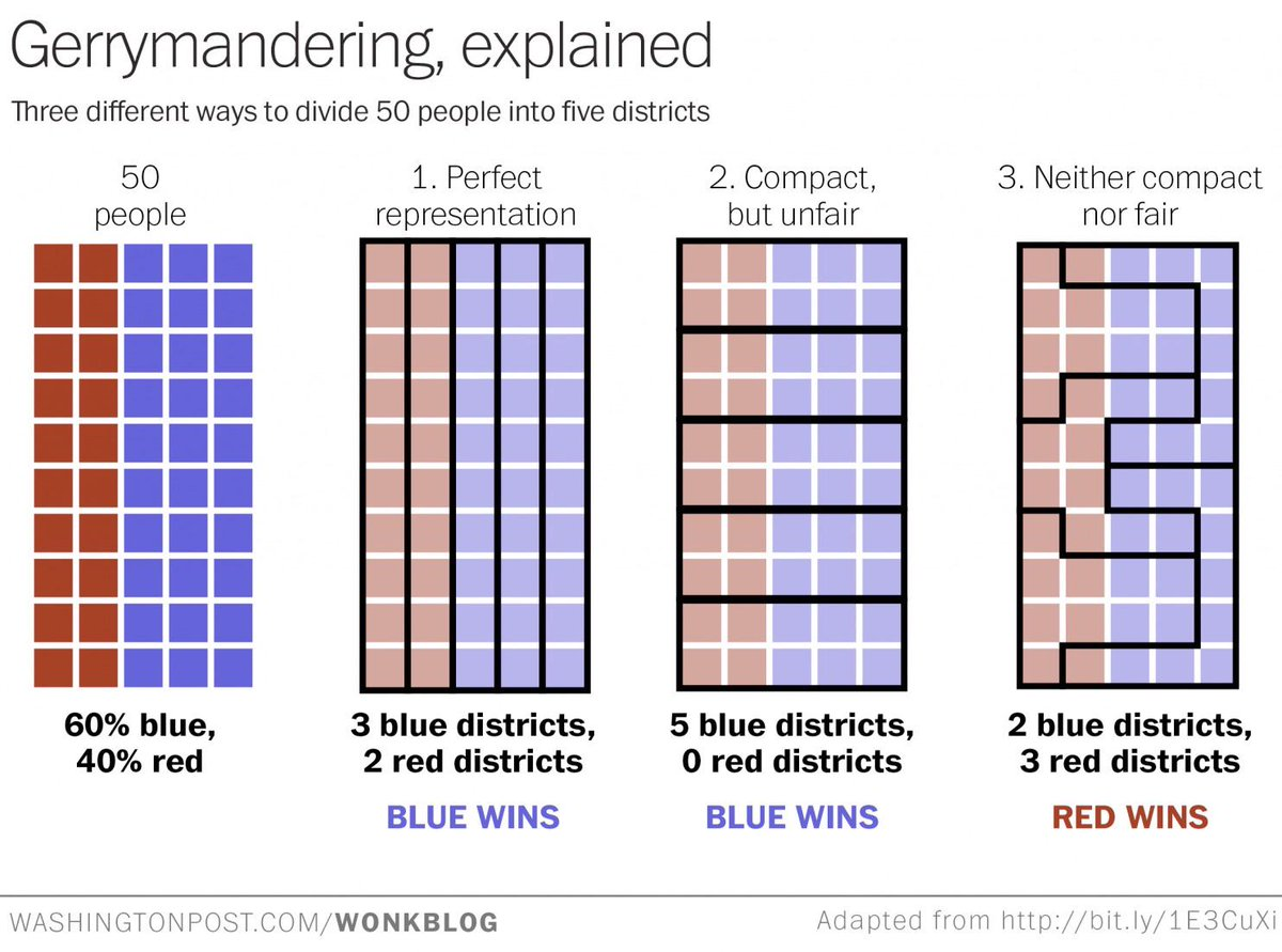 Gerrymandering, explained: http://t.co/ZGNla8JiTI