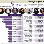 21 سعودية ضمن أقوى نساء العرب في 2015 http://t.co/BCAGhbzpzp #صحيفة_الوطن #السعودية #انفوجرافيك http://t.co/n3QHhKk0xF