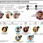 AFP chart of Kremlin critics deaths in recent years in #Russia http://t.co/xsIem5DQz4
