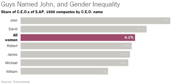 Conrad Hackett (@conradhackett): CEOs of big companies Guys named John: 5% Women (all names): 4%  http://t.co/ytTRqgKWzl http://t.co/nY5XvbFyn7