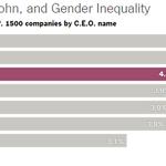 CEOs of big companies Guys named John: 5% Women (all names): 4%  http://t.co/ytTRqgKWzl http://t.co/nY5XvbFyn7