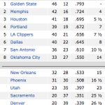 Suns and Pelicans both lose tonight, expanding the Thunders cushion for #8. Updated standings: http://t.co/GM7uQoTvzA